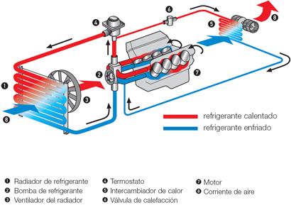 sistema de enfriamiento del motor